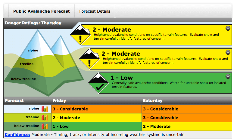 Avalanche conditions posted by Parks Canada on Thursday Dec 1.